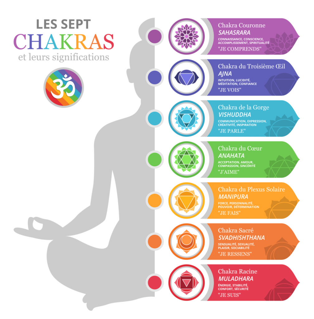 chakras-definitions-fr-1280
